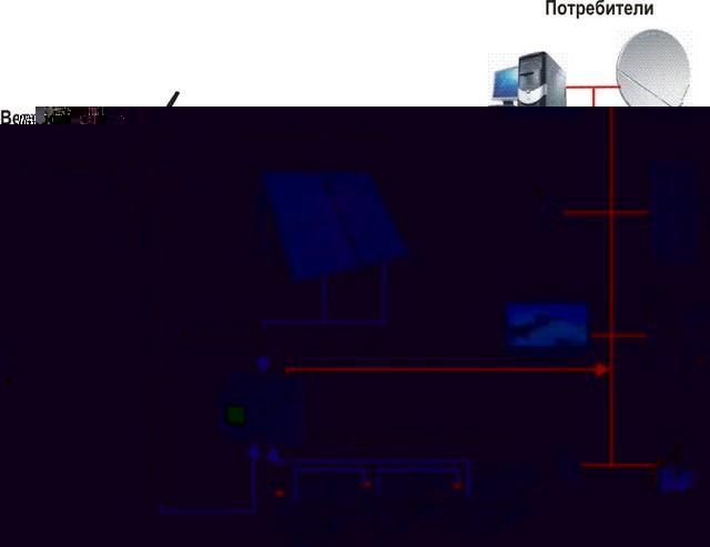 Как правильно пользоваться солнечной батареей или модулем.